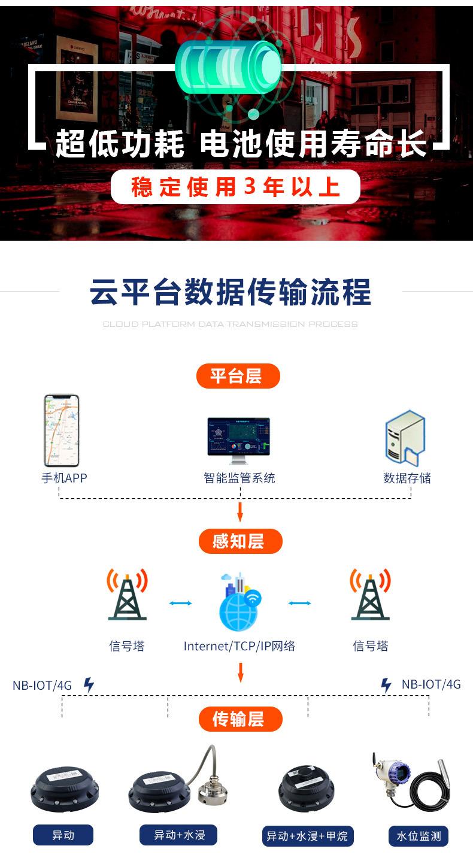 智能井盖监测传感器 (4)