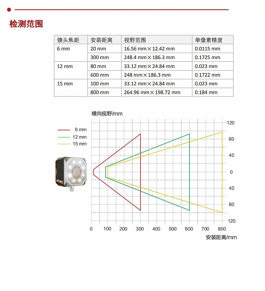 视觉传感器-实现有无、正反、位置、尺寸检测_02