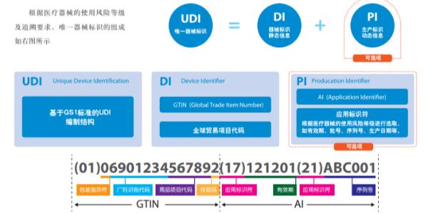 如何应对UDI标识落地给医疗器械企业带来的挑战?